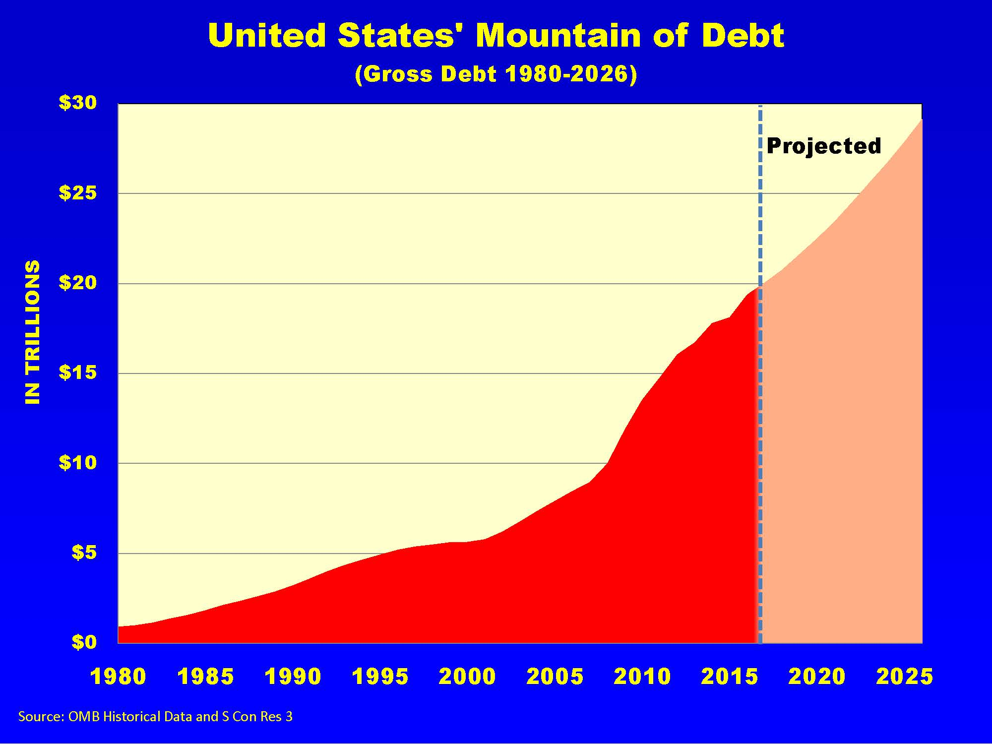 United States' Mountain of Debt