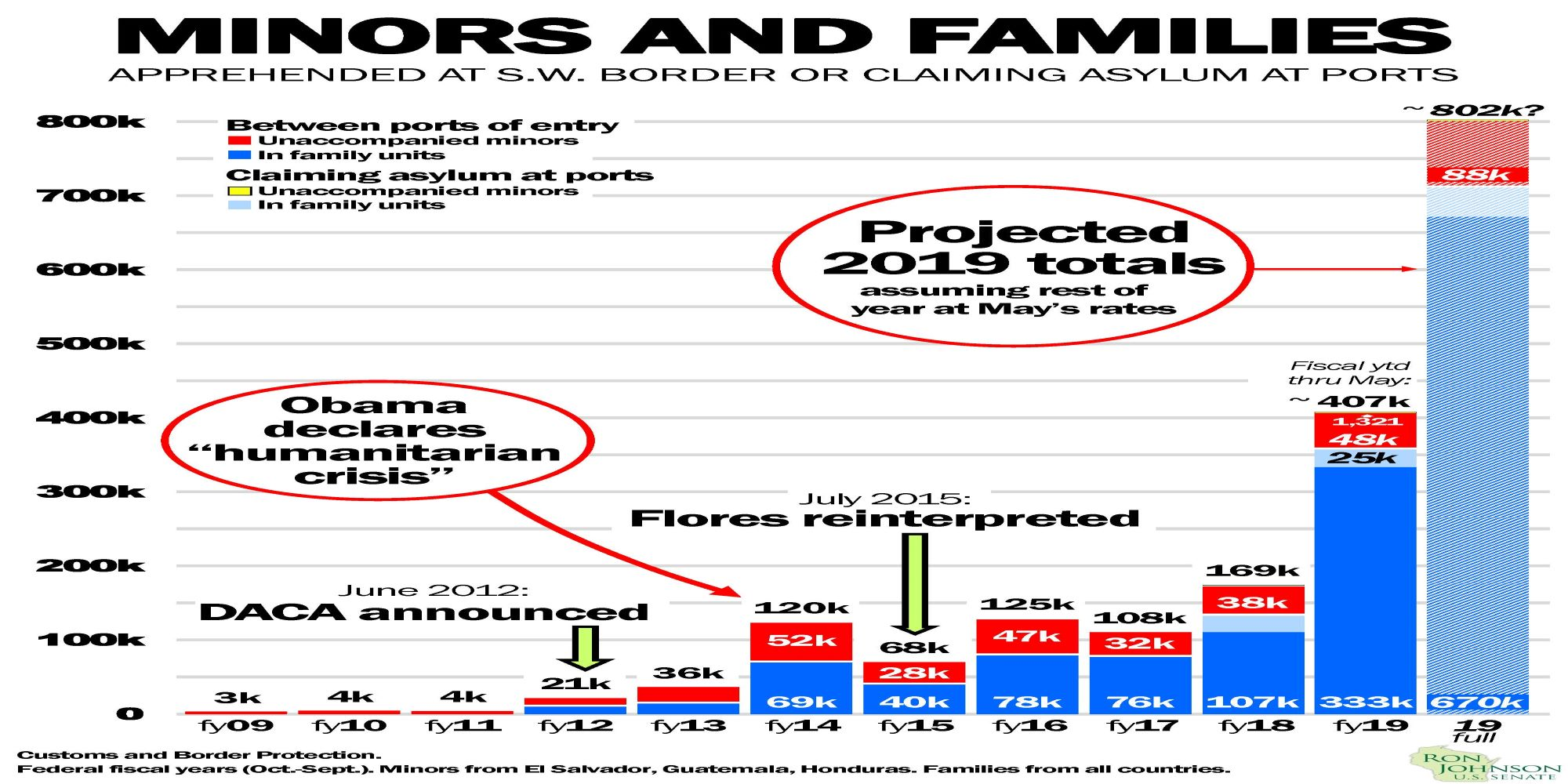May Minors/Family Apprehension Totals